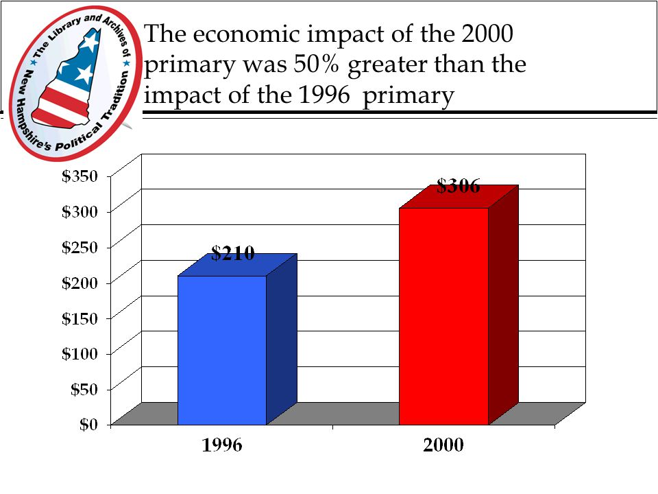 Economic Impacts The first-in-nation primary benefits some industries in NH but the overall impact is often exaggerated by outsiders…it is about.6 of 1% of the state's gsp in the peak year of primary activity