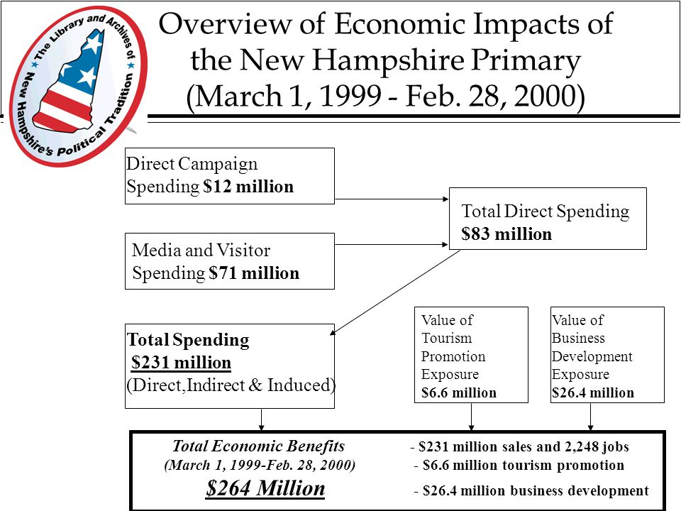 Most of the economic impacts occurred in the year preceding the primary
