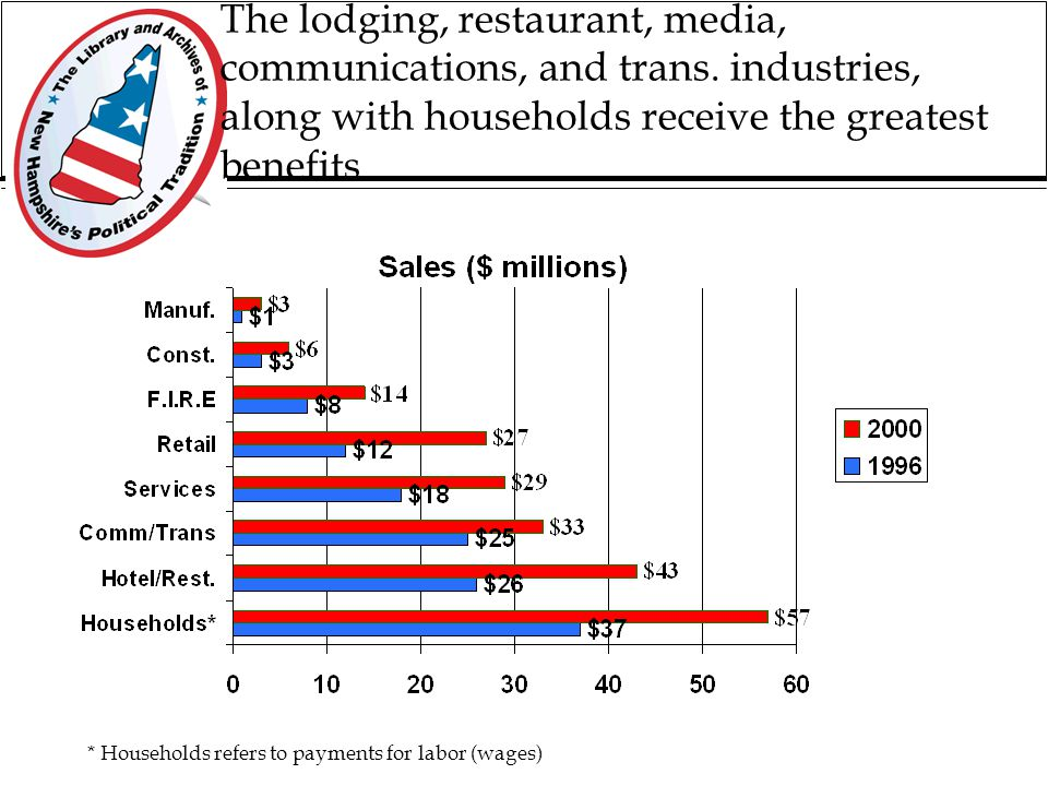 Overview of Economic Impacts of the New Hampshire Primary (March 1, 1999 - Feb. 28, 2000) Media and Visitor Spending $71 million Direct Campaign Spend
