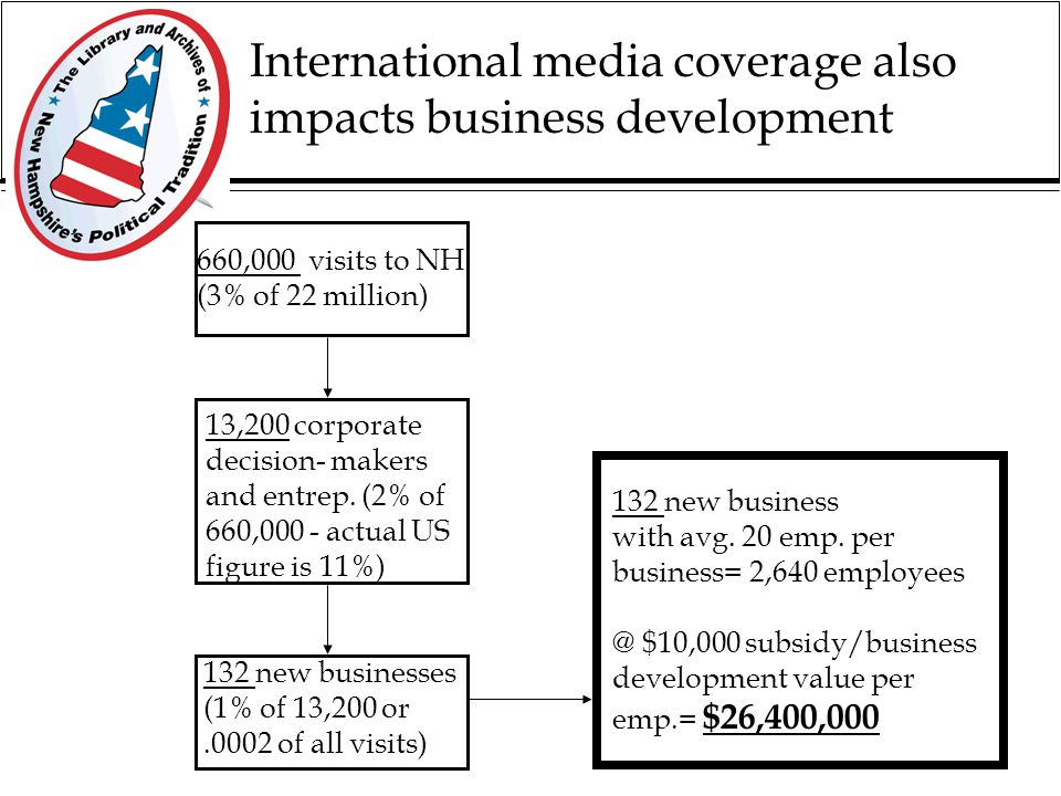 The impact of media coverage on tourism 220 million media impressions 22 million positive impressions 660,000 non- primary visits (3% of 22 million) $