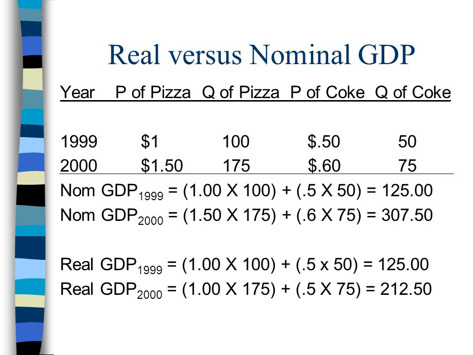 Real versus Nominal GDP Year P of Pizza Q of Pizza P of Coke Q of Coke 1999 $1 100 $.50 50 2000 $1.50 175 $.60 75 Nom GDP 1999 = (1.00 X 100) + (.5 X