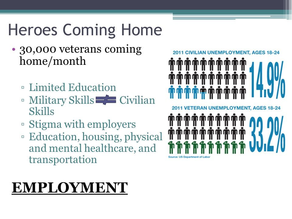 Heroes Coming Home 30,000 veterans coming home/month ▫Limited Education ▫Military Skills Civilian Skills ▫Stigma with employers ▫Education, housing, p