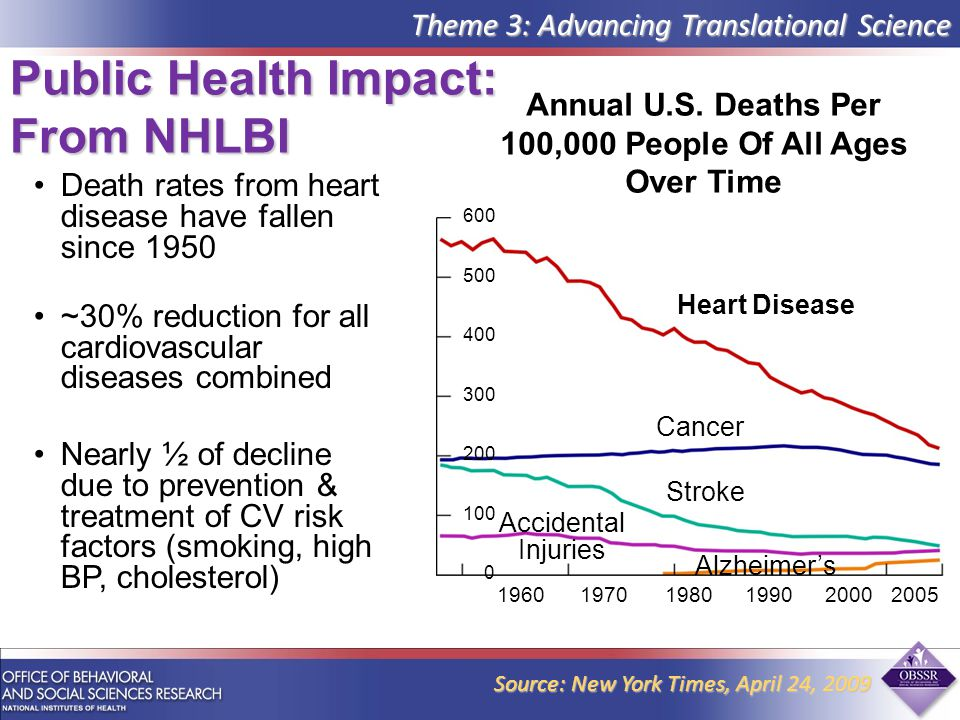 Death rates from heart disease have fallen since 1950 ~30% reduction for all cardiovascular diseases combined Nearly ½ of decline due to prevention & treatment of CV risk factors (smoking, high BP, cholesterol) Public Health Impact: From NHLBI Theme 3: Advancing Translational Science Source: New York Times, April 24, Heart Disease Cancer Stroke Accidental Injuries Alzheimer's Annual U.S.
