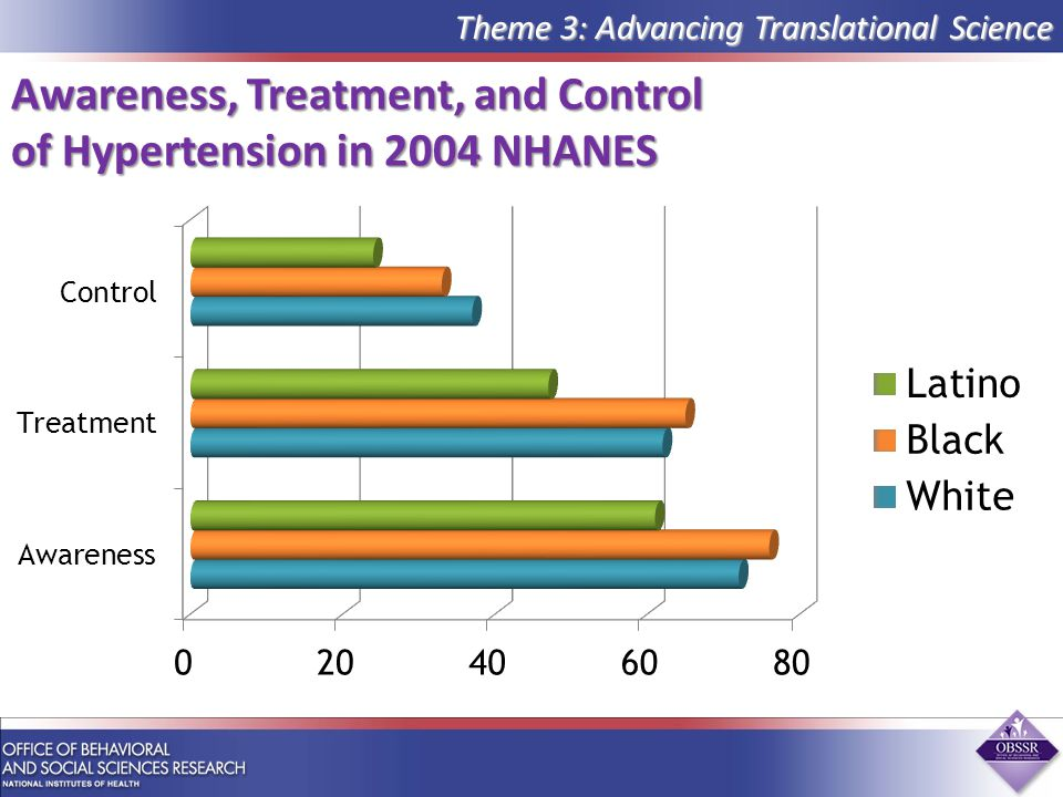 Awareness, Treatment, and Control of Hypertension in 2004 NHANES Theme 3: Advancing Translational Science