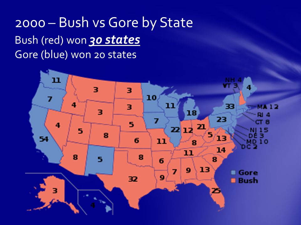 2000 – Bush vs Gore by State Bush (red) won 30 states Gore (blue) won 20 states