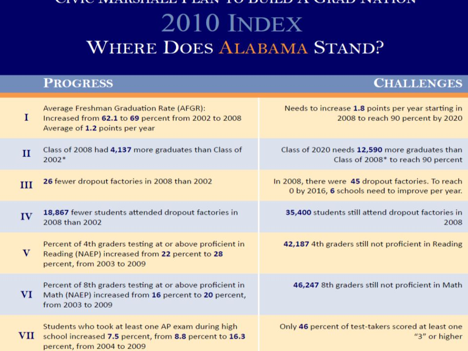 2012: Number of on-grade readers substantially increased Chronic absenteeism reduced Analysis of needs, strengths, and capacities of high needs schools conducted Civic Marshall Plan to Build a Grad Nation: 2010-2020 Timeline 20122013 2013: Every state and school district with low grad rates has an EWIS Middle grade re-design models have been developed One non-profit mentor is provided for every 15-20 off-track students Non-profit supports fully integrated into school day and after-school 2016 2016: All dropout factories are in the process of being transformed or replaced All schools with grad rates below 75 percent are providing transition support for off-track students The compulsory school age has been raised to 18 in all states Progress is being made to provide students with clear pathways to post-secondary 2020 2020: The national high school graduation rate is 90 percent November 30: Grad Nation Launch Event 201 0 December: Finalize guideposts for action January: Strategic Planning session to discuss meeting the benchmarks January- February: Analysis of 2009 Data; Highlight early research on Early Warning Systems March 1 Annual Update Event: Official CMP Launch 201120142015201720182019
