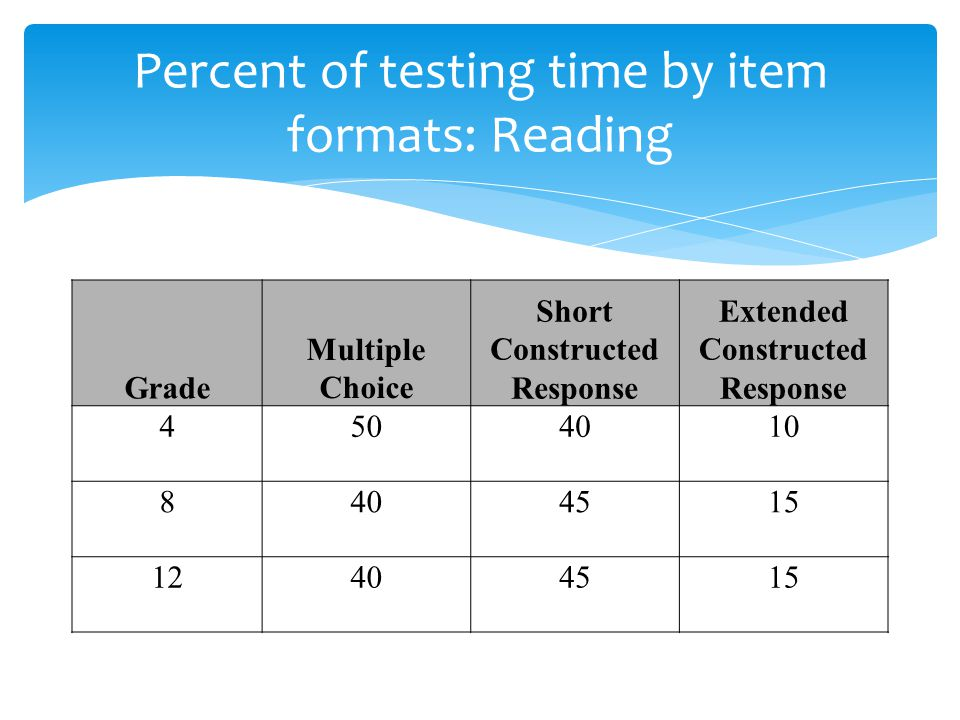 Grade Multiple Choice Short Constructed Response Extended Constructed Response 4504010 8404515 12404515 Percent of testing time by item formats: Reading
