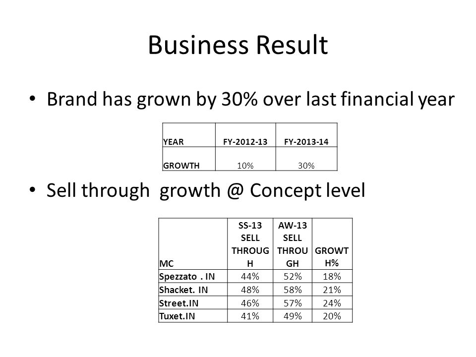 Business Result Brand has grown by 30% over last financial year Sell through growth @ Concept level YEARFY-2012-13FY-2013-14 GROWTH10%30% MC SS-13 SEL