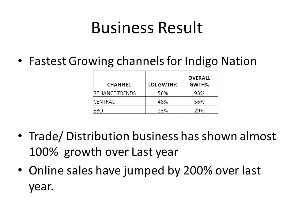 Business Result Fastest Growing channels for Indigo Nation Trade/ Distribution business has shown almost 100% growth over Last year Online sales have jumped by 200% over last year.