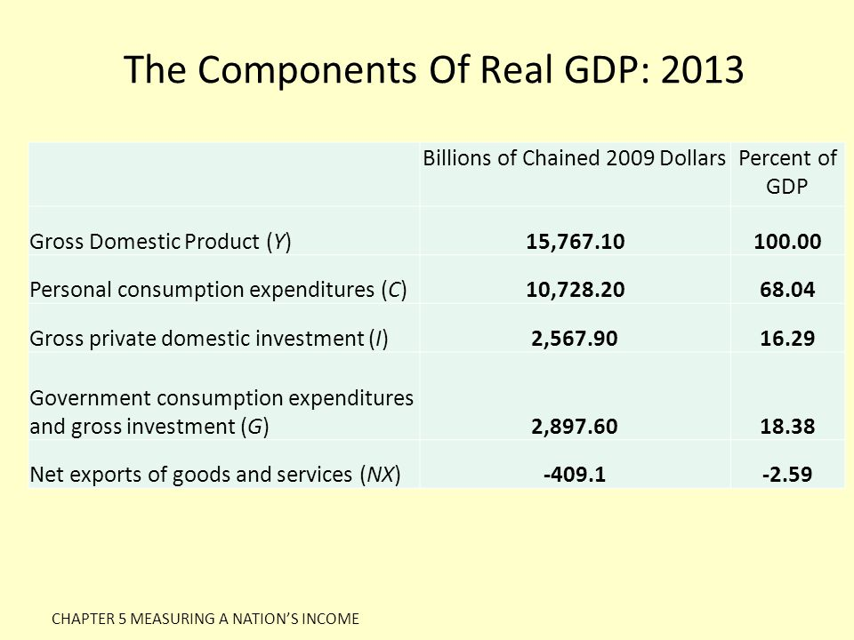 The Components Of Real GDP: 2013 Billions of Chained 2009 DollarsPercent of GDP Gross Domestic Product (Y)15,767.10100.00 Personal consumption expendi
