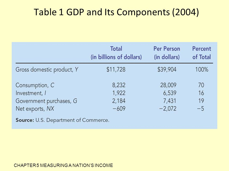 Table 1 GDP and Its Components (2004) CHAPTER 5 MEASURING A NATION'S INCOME