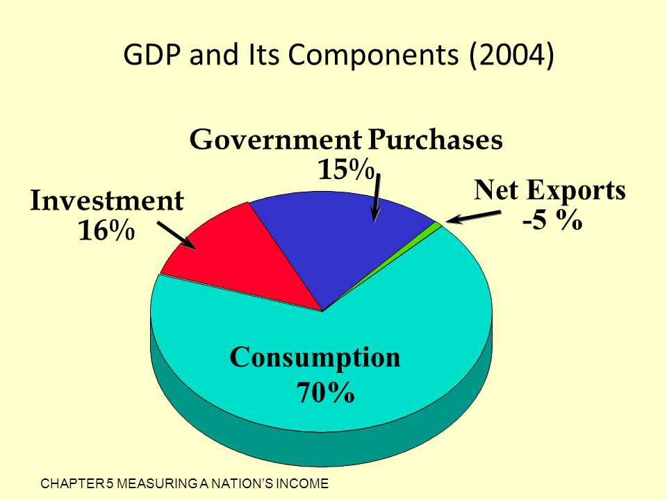 GDP and Its Components (2004) Consumption 70% Government Purchases 15% Net Exports -5 % Investment 16%