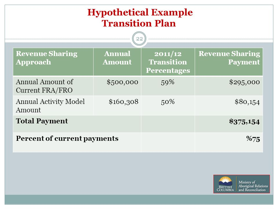 Hypothetical Example Transition Plan 22 Revenue Sharing Approach Annual Amount 2011/12 Transition Percentages Revenue Sharing Payment Annual Amount of Current FRA/FRO $500,00059%$295,000 Annual Activity Model Amount $160,30850%$80,154 Total Payment$375,154 Percent of current payments%75