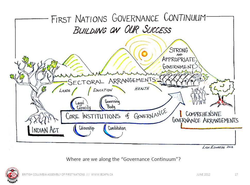 BRITISH COLUMBIA ASSEMBLY OF FIRST NATIONS /// WWW.BCAFN.CA JUNE 201217 Where are we along the Governance Continuum