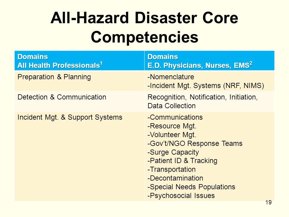 All-Hazard Disaster Core Competencies Domains All Health Professionals 1 Domains E.D. Physicians, Nurses, EMS 2 Preparation & Planning-Nomenclature -I