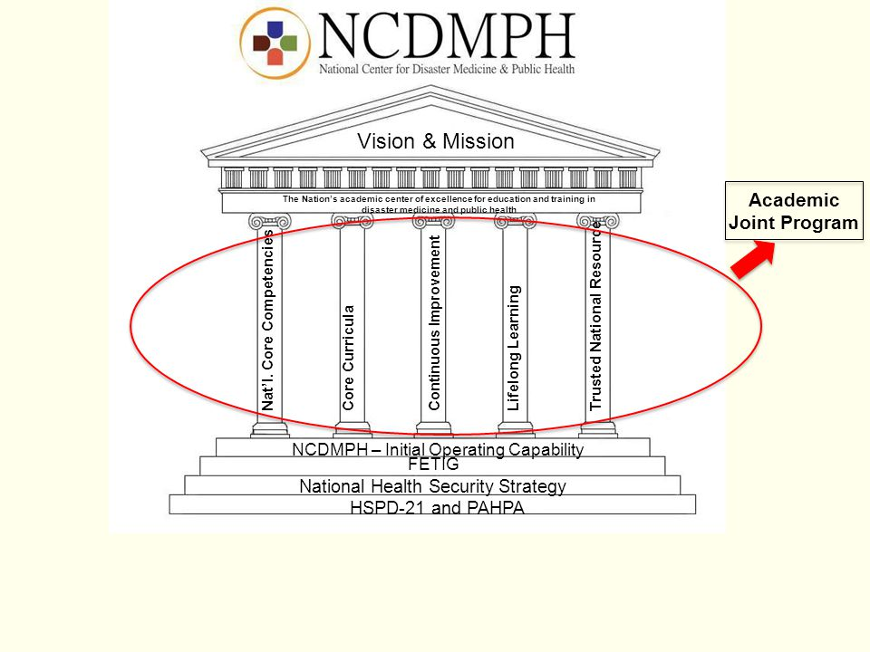 Academic Joint Program Vision & Mission HSPD-21 and PAHPA National Health Security Strategy FETIG NCDMPH – Initial Operating Capability Nat'l. Core Co