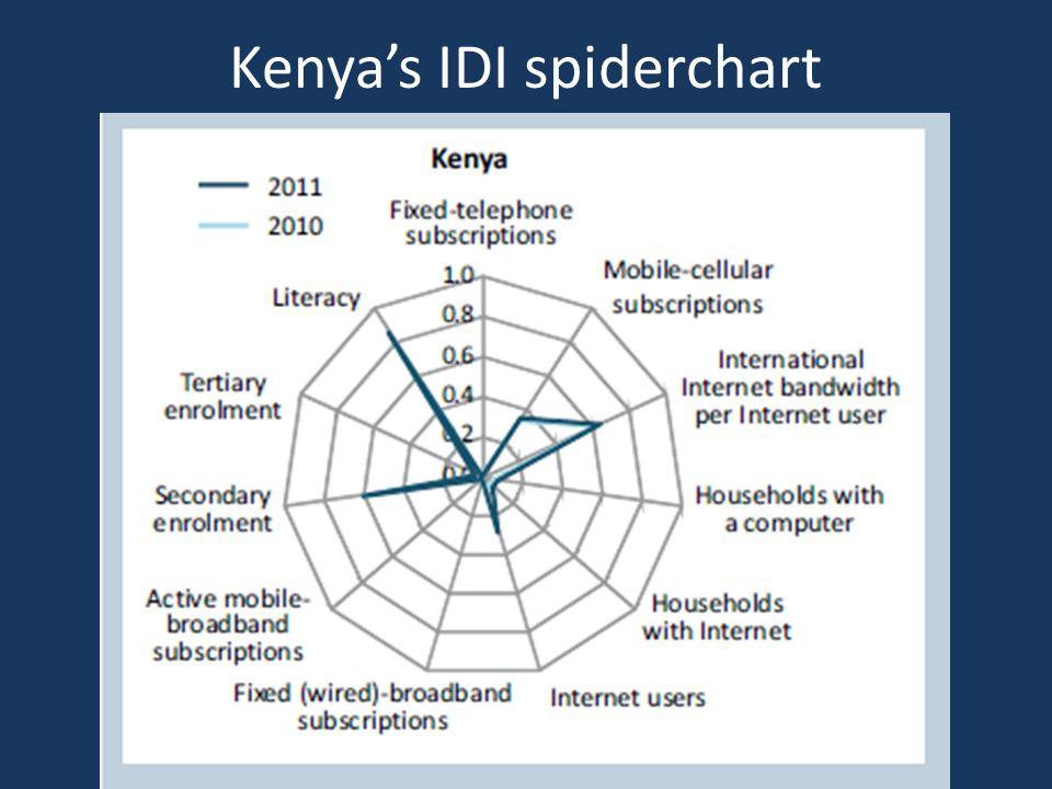 Kenya's IDI spiderchart