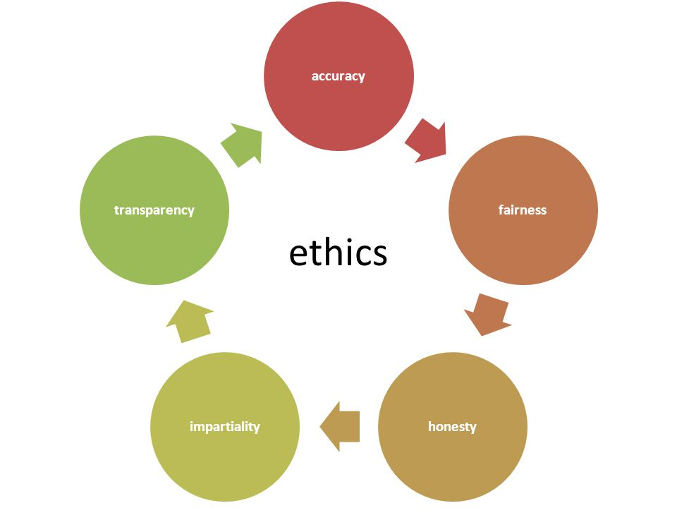 ethics accuracyfairnesshonestyimpartialitytransparency