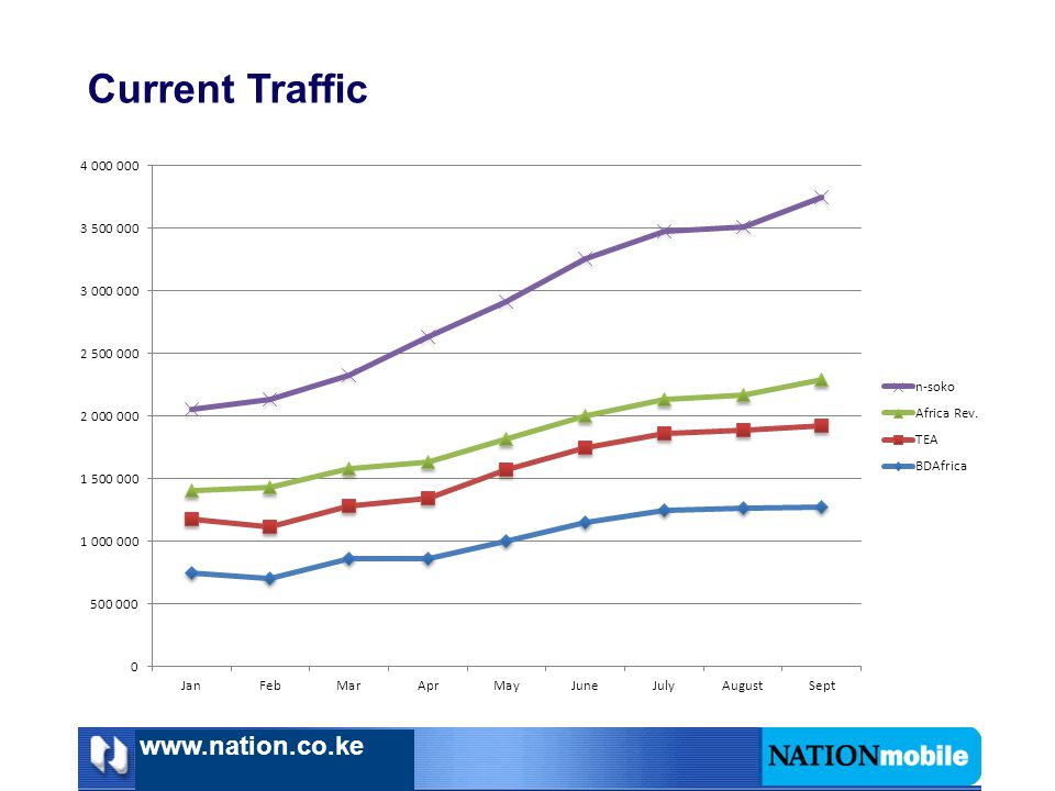Current Traffic www.nation.co.ke
