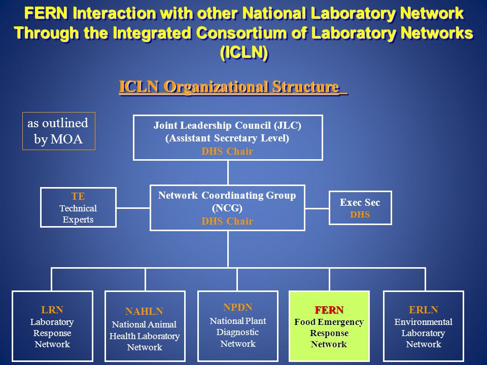FERN Interaction with other National Laboratory Network Through the Integrated Consortium of Laboratory Networks (ICLN) Network Coordinating Group (NC