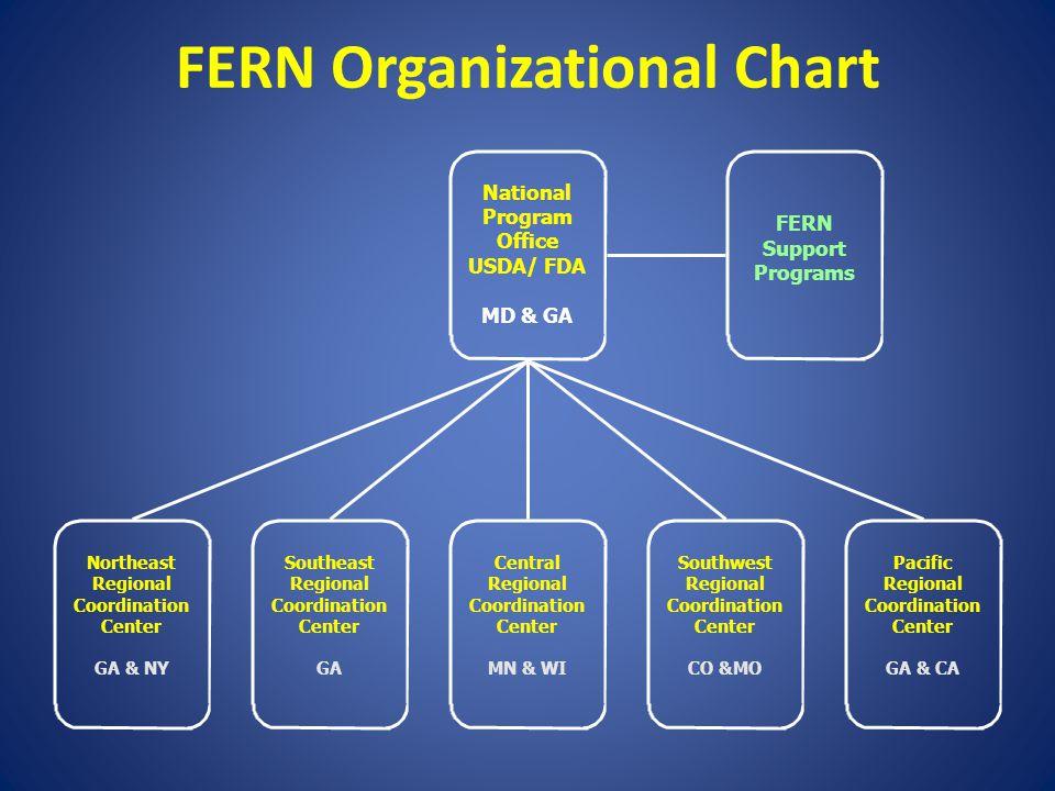 FERN Organizational Chart Northeast Regional Coordination Center GA & NY Central Regional Coordination Center MN & WI Southwest Regional Coordination
