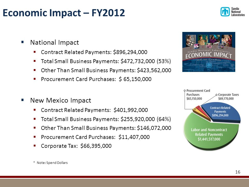 16 Economic Impact – FY2012  National Impact  Contract Related Payments: $896,294,000  Total Small Business Payments: $472,732,000 (53%)  Other Than Small Business Payments: $423,562,000  Procurement Card Purchases: $ 65,150,000  New Mexico Impact  Contract Related Payments: $401,992,000  Total Small Business Payments: $255,920,000 (64%)  Other Than Small Business Payments: $146,072,000  Procurement Card Purchases: $11,407,000  Corporate Tax: $66,395,000 * Note: Spend Dollars