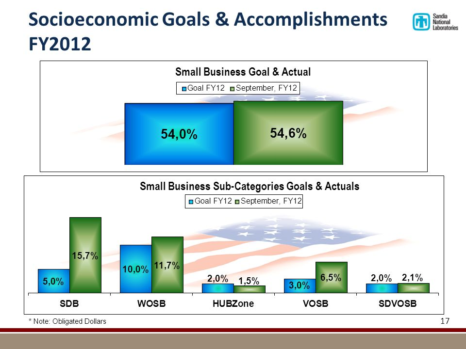 Socioeconomic Goals & Accomplishments FY2012 * Note: Obligated Dollars 17