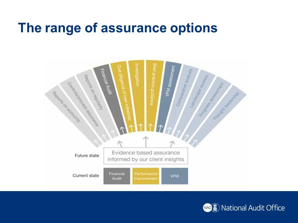The range of assurance options