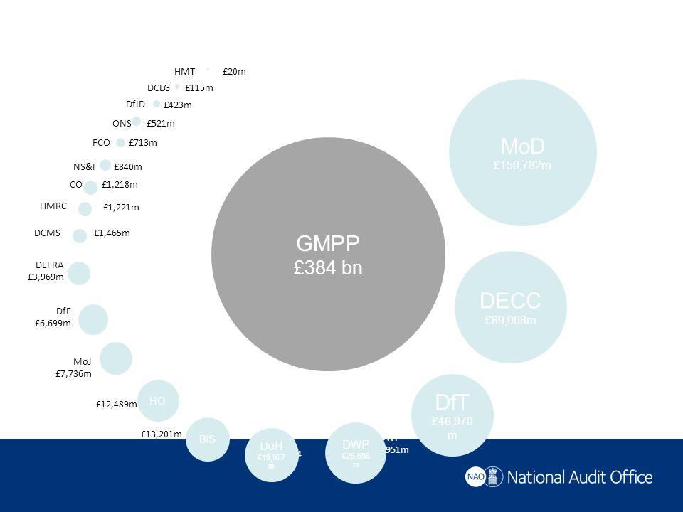 GMPP £384 bn HO DfE £6,699m DEFRA £3,969m HMRC DCMS CO NS&I FCO ONS DfID DCLG HMT DWP £26951m DoH £20344 £13,201m £12,489m £1,465m £1,218m £840m £713m £521m £423m £115m £20m MoD £150,782m DECC £89,068m DfT £46,970 m DWP £26,506 m DoH £19,927 m BiS HO MoJ £7,736m £1,221m