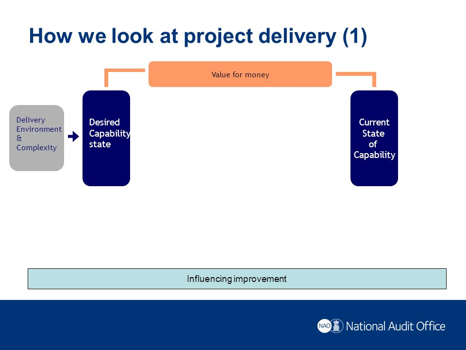 Would you bet your own money on this project delivering the policy objectives There are ten factors common to projects.