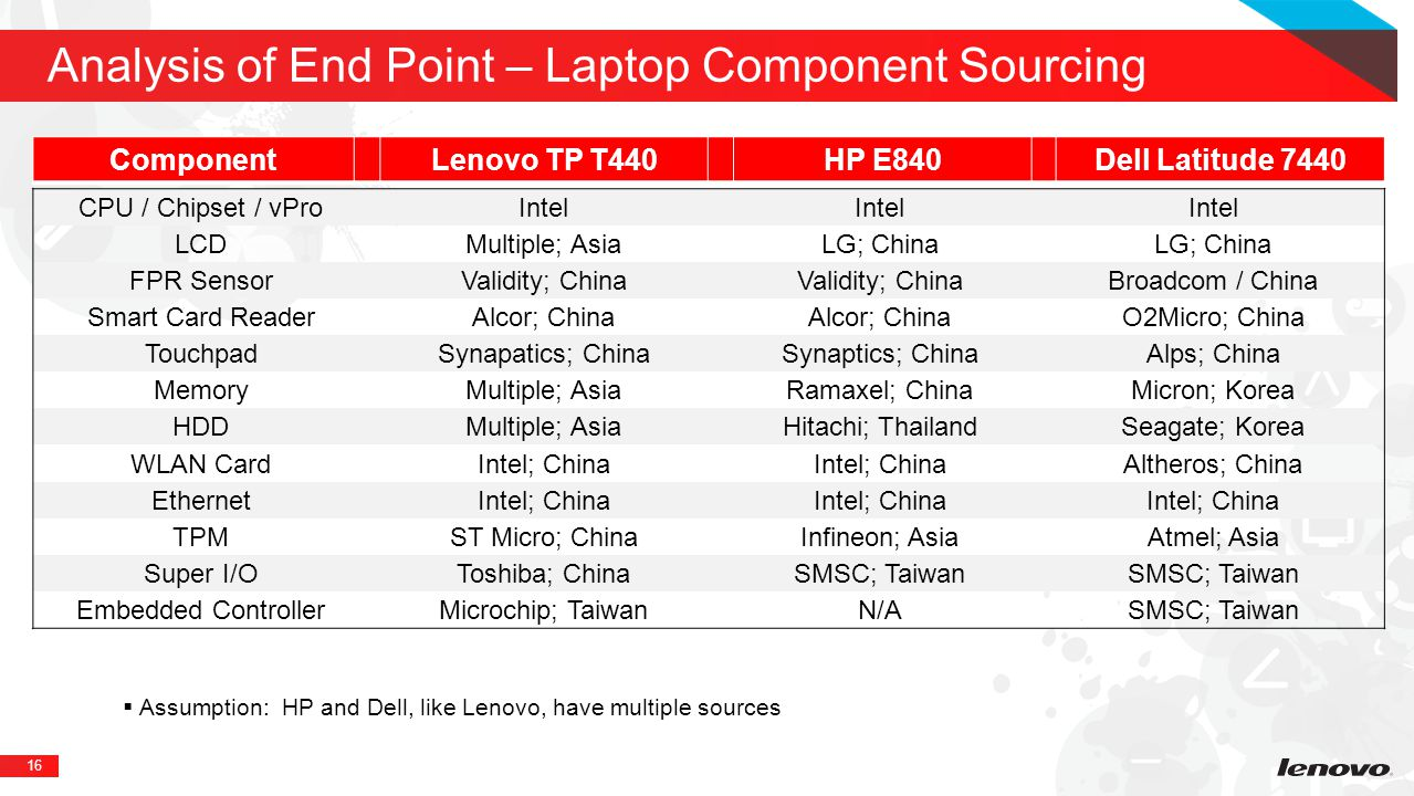 16 Analysis of End Point – Laptop Component Sourcing ComponentLenovo TP T440HP E840Dell Latitude 7440 CPU / Chipset / vProIntel LCD Multiple; AsiaLG; China FPR SensorValidity; China Broadcom / China Smart Card ReaderAlcor; China O2Micro; China TouchpadSynapatics; ChinaSynaptics; ChinaAlps; China MemoryMultiple; AsiaRamaxel; ChinaMicron; Korea HDDMultiple; AsiaHitachi; ThailandSeagate; Korea WLAN CardIntel; China Altheros; China EthernetIntel; China TPMST Micro; ChinaInfineon; AsiaAtmel; Asia Super I/OToshiba; ChinaSMSC; Taiwan Embedded ControllerMicrochip; TaiwanN/ASMSC; Taiwan  Assumption: HP and Dell, like Lenovo, have multiple sources