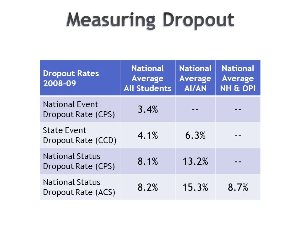 Dropout Rates 2008-09 National Average All Students National Average AI/AN National Average NH & OPI National Event Dropout Rate (CPS) 3.4%-- State Event Dropout Rate (CCD) 4.1%6.3%-- National Status Dropout Rate (CPS) 8.1%13.2%-- National Status Dropout Rate (ACS) 8.2%15.3%8.7%