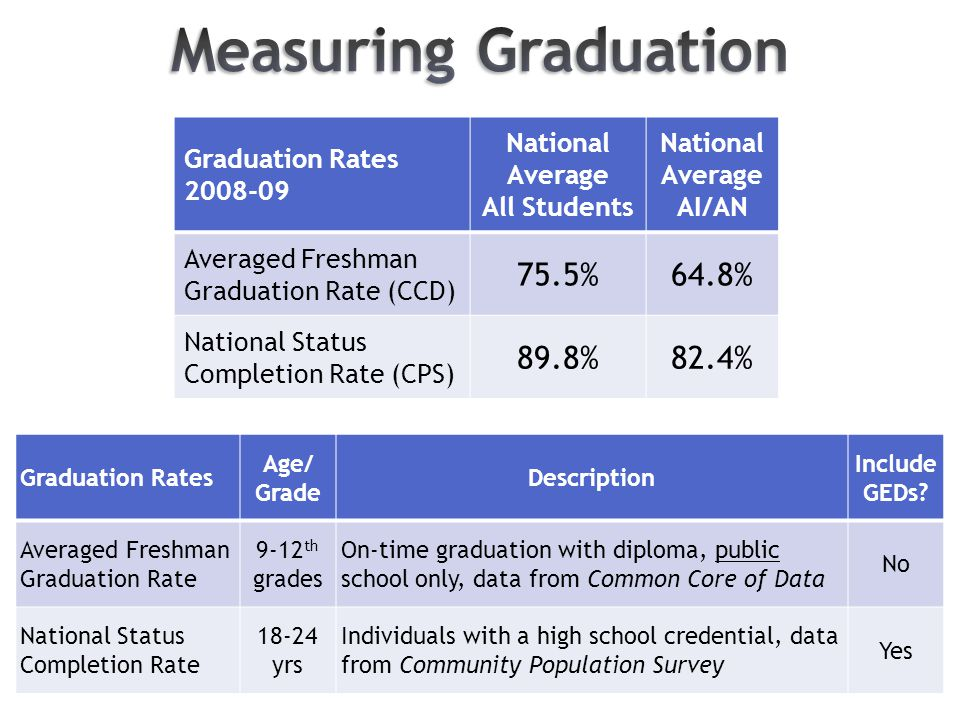 Graduation Rates 2008-09 National Average All Students National Average AI/AN Averaged Freshman Graduation Rate (CCD) 75.5%64.8% National Status Completion Rate (CPS) 89.8%82.4% Graduation Rates Age/ Grade Description Include GEDs.