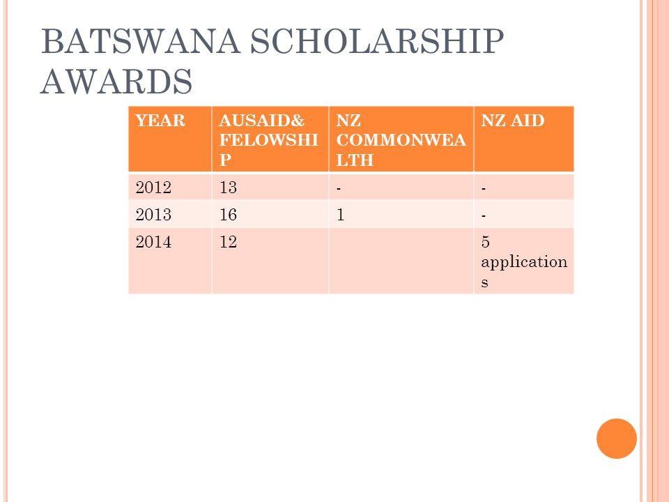 BATSWANA SCHOLARSHIP AWARDS YEARAUSAID& FELOWSHI P NZ COMMONWEA LTH NZ AID 201213-- 2013161- 2014125 application s