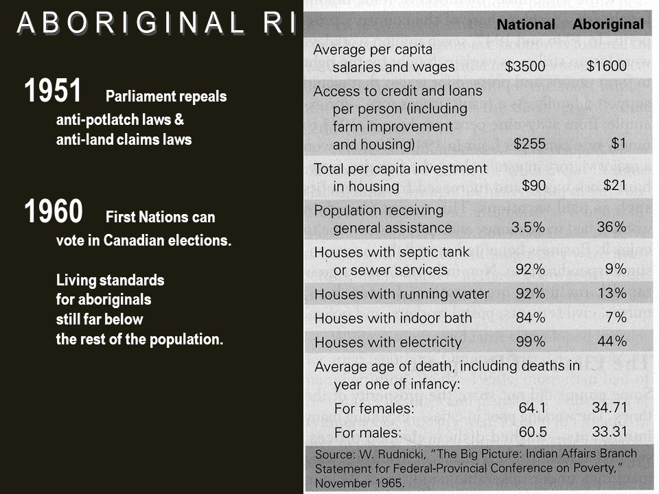 1951 Parliament repeals anti-potlatch laws & anti-land claims laws 1960 First Nations can vote in Canadian elections.