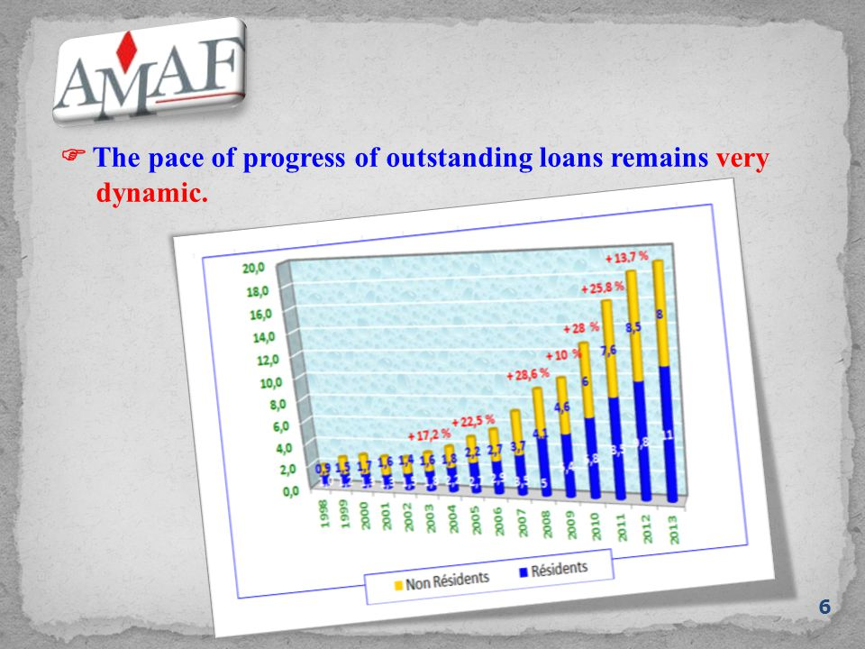  The pace of progress of outstanding loans remains very dynamic. 6