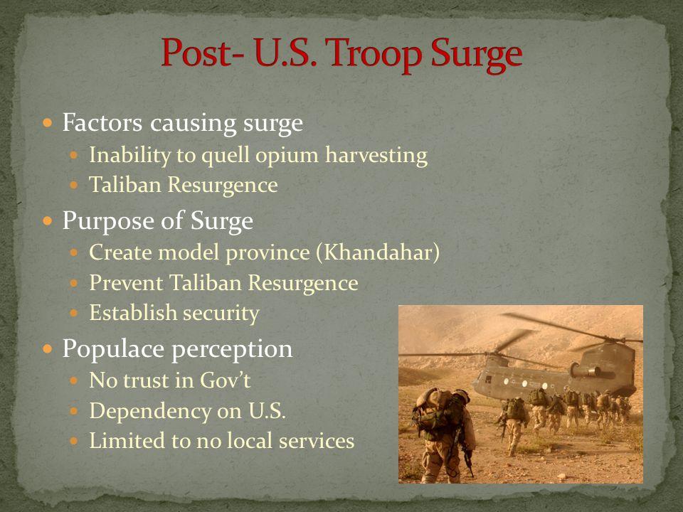Factors causing surge Inability to quell opium harvesting Taliban Resurgence Purpose of Surge Create model province (Khandahar) Prevent Taliban Resurg