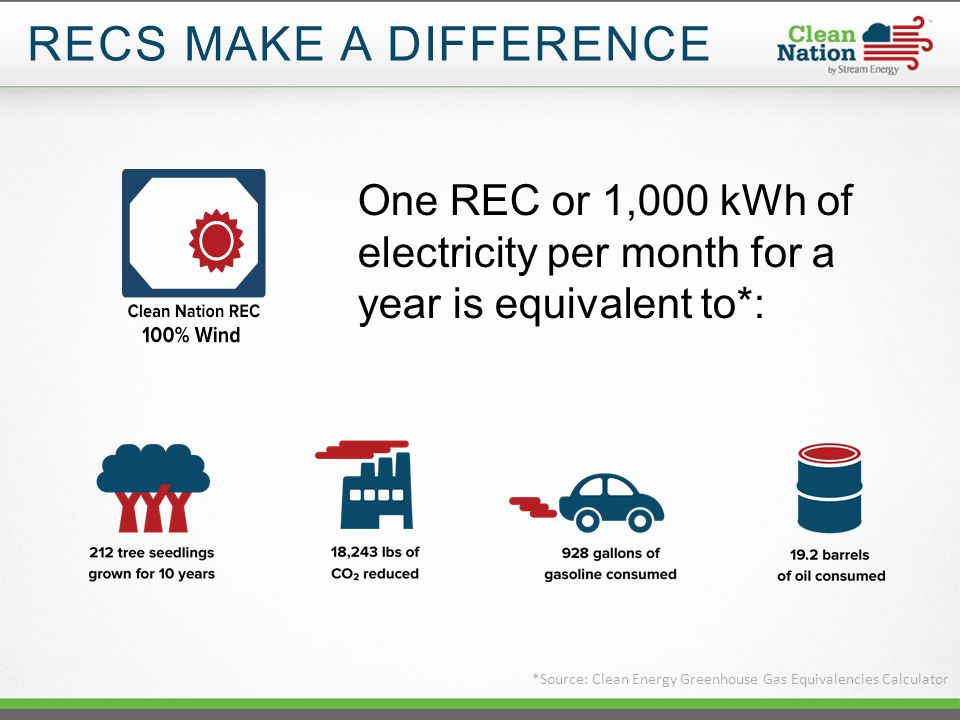 RECS MAKE A DIFFERENCE *Source: Clean Energy Greenhouse Gas Equivalencies Calculator One REC or 1,000 kWh of electricity per month for a year is equivalent to*: