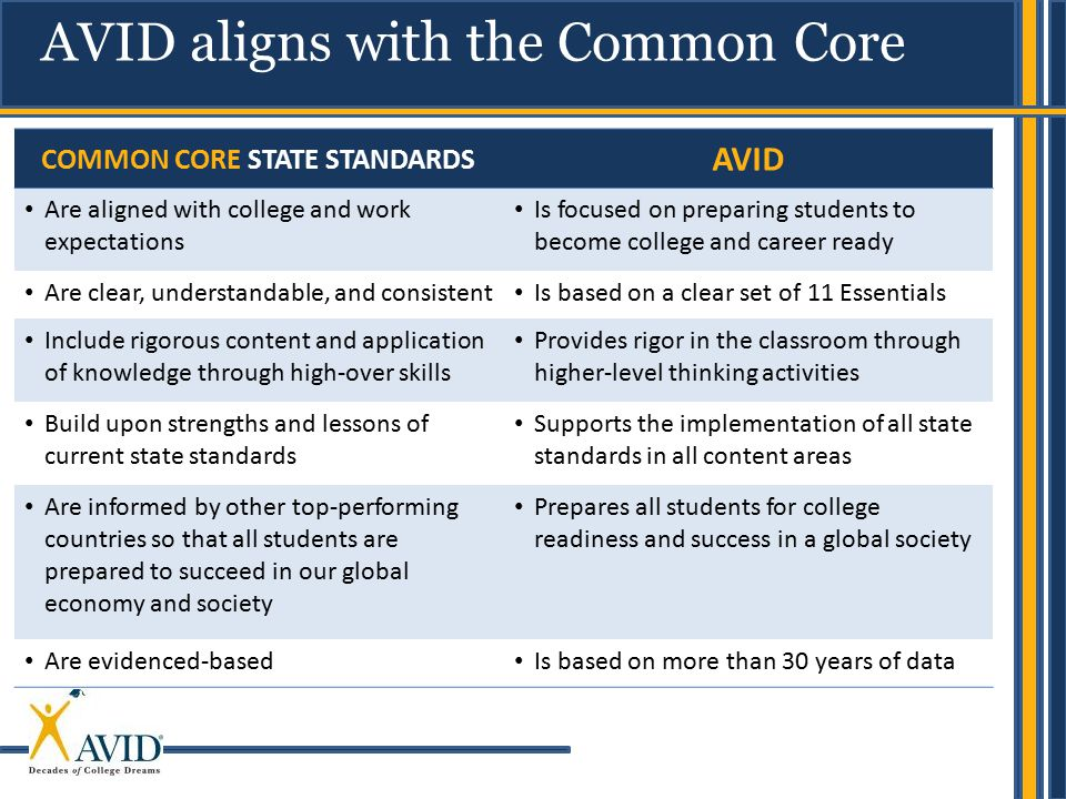 AVID aligns with the Common Core COMMON CORE STATE STANDARDS AVID Are aligned with college and work expectations Is focused on preparing students to b