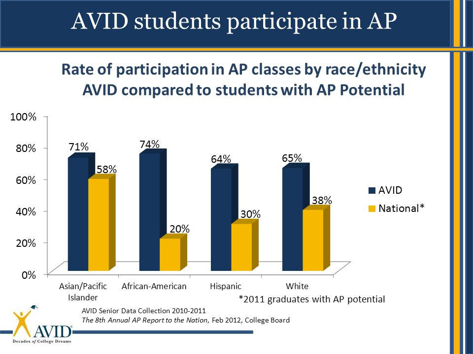 AVID students participate in AP Rate of participation in AP classes by race/ethnicity AVID compared to students with AP Potential AVID Senior Data Collection 2010-2011 The 8th Annual AP Report to the Nation, Feb 2012, College Board *2011 graduates with AP potential