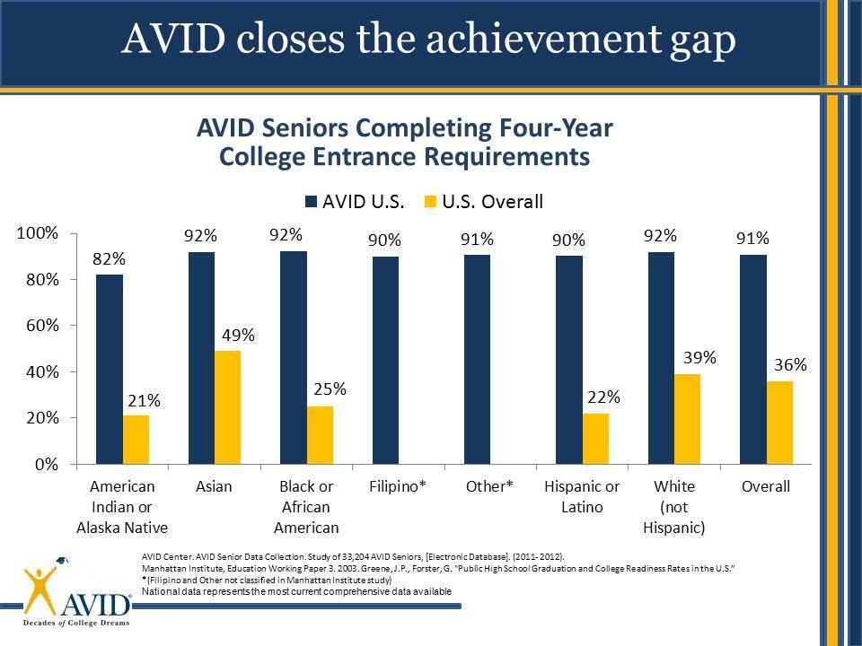 AVID closes the achievement gap AVID Center. AVID Senior Data Collection. Study of 33,204 AVID Seniors, [Electronic Database]. (2011- 2012). Manhattan