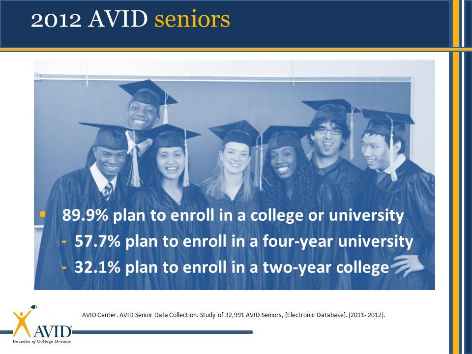 2012 AVID seniors AVID Center. AVID Senior Data Collection. Study of 32,991 AVID Seniors, [Electronic Database]. (2011- 2012).  89.9% plan to enroll