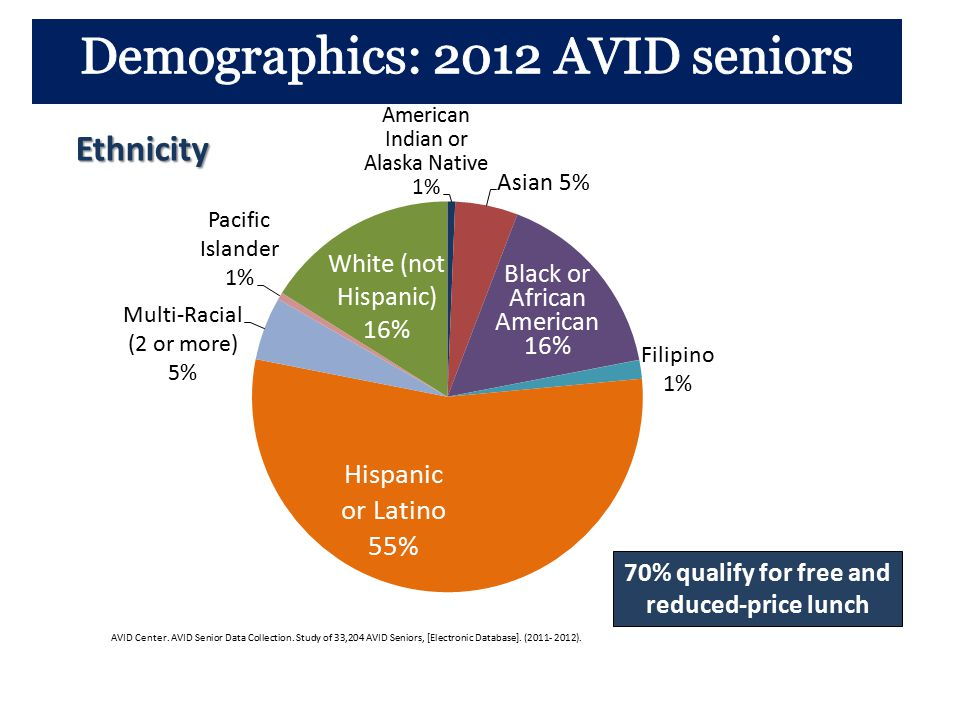 70% qualify for free and reduced-price lunch AVID Center.