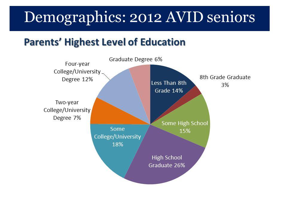 Parents' Highest Level of Education Demographics: 2012 AVID seniors