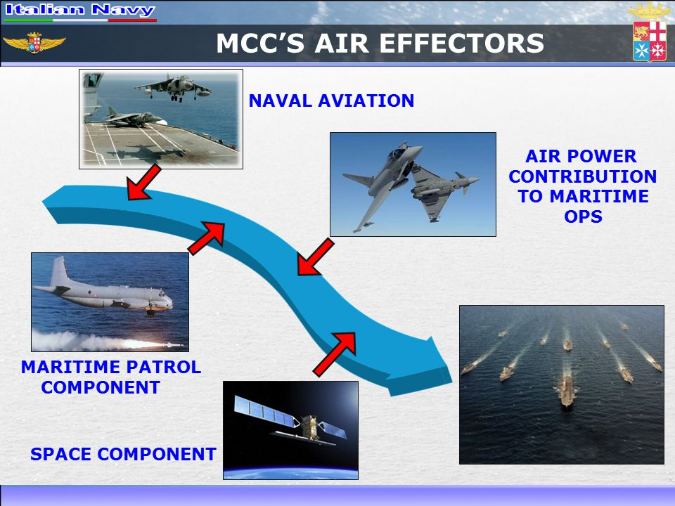 MCC'S AIR EFFECTORS AIR POWER CONTRIBUTION TO MARITIME OPS NAVAL AVIATION MARITIME PATROL COMPONENT SPACE COMPONENT