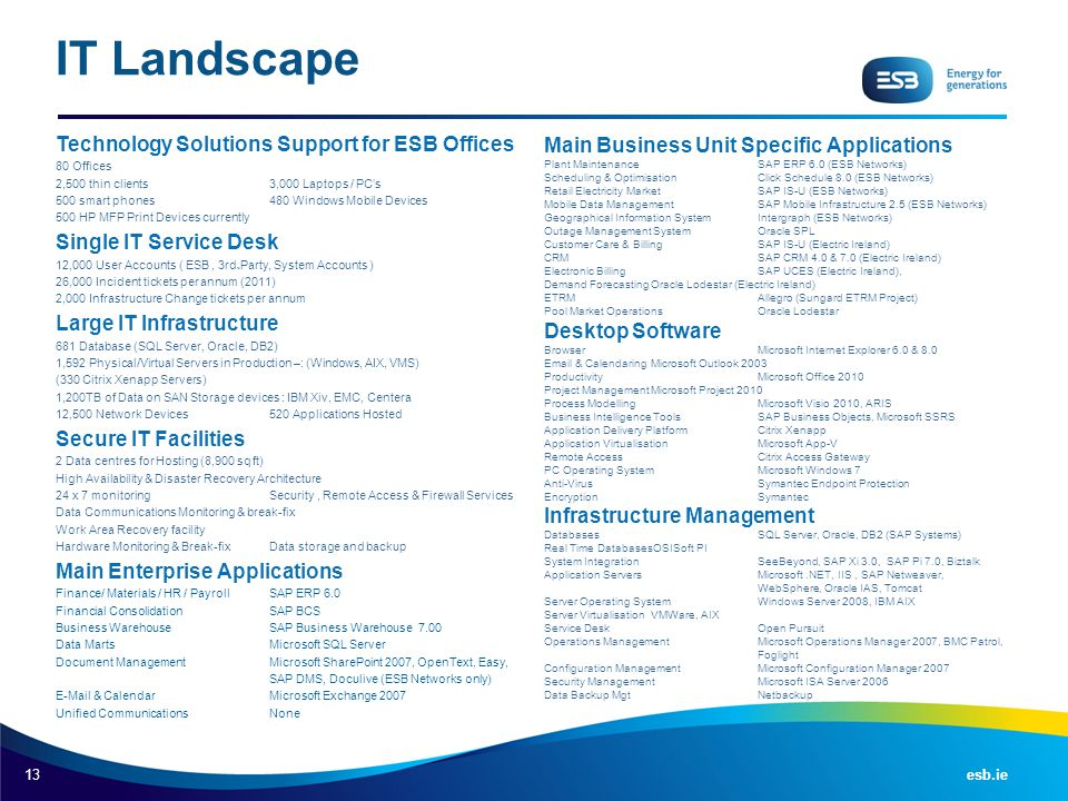13 esb.ie Technology Solutions Support for ESB Offices 80 Offices 2,500 thin clients 3,000 Laptops / PC's 500 smart phones480 Windows Mobile Devices 5