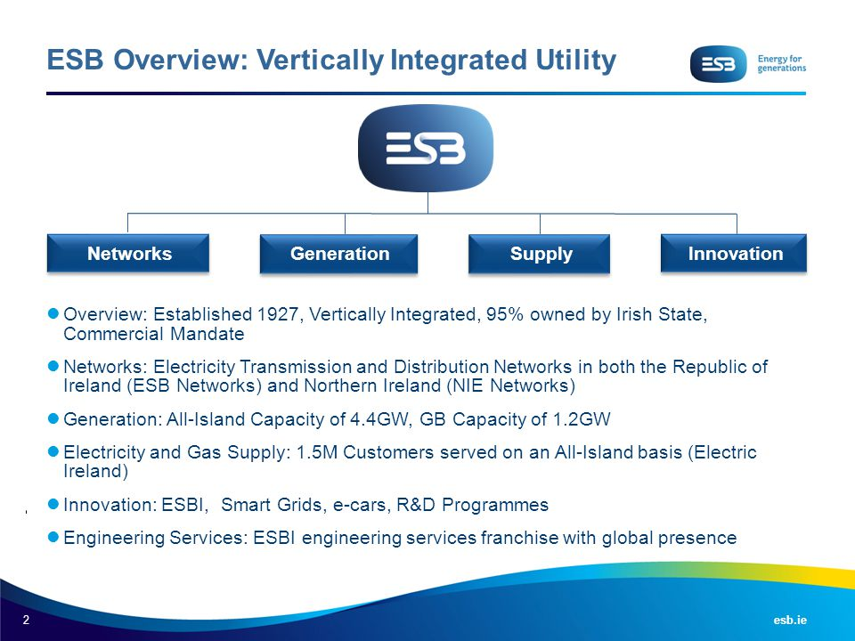 2 esb.ie ESB Overview: Vertically Integrated Utility Overview: Established 1927, Vertically Integrated, 95% owned by Irish State, Commercial Mandate N