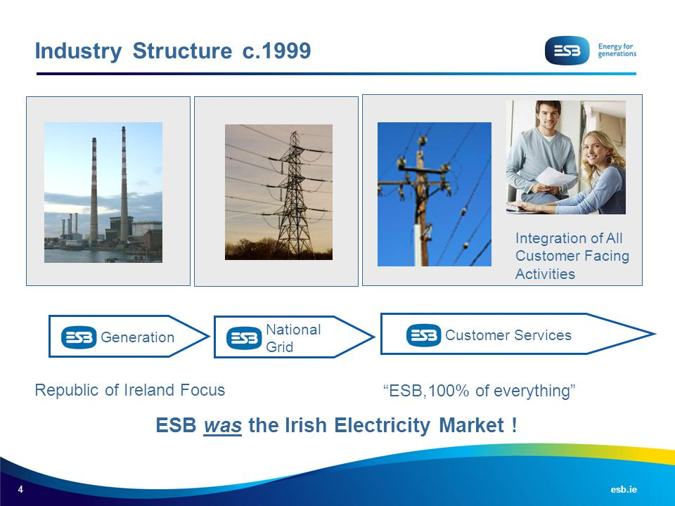 "4 esb.ie Industry Structure c.1999 Integration of All Customer Facing Activities ""ESB,100% of everything"" Republic of Ireland Focus Generation Nationa"