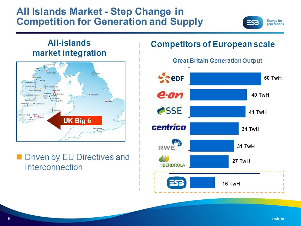 6 esb.ie All Islands Market - Step Change in Competition for Generation and Supply UK Big 6 All-islands market integration Driven by EU Directives and