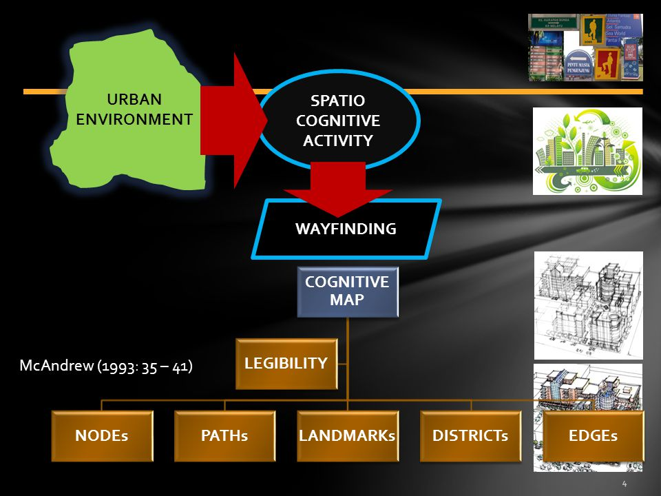 4 URBAN ENVIRONMENT SPATIO COGNITIVE ACTIVITY WAYFINDING COGNITIVE MAP NODEsPATHsLANDMARKsDISTRICTsEDGEs LEGIBILITY McAndrew (1993: 35 – 41)